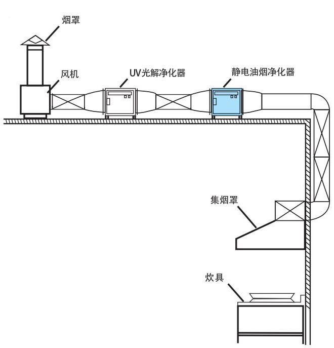深圳市孙逸仙心血管医院 - 油烟净化工程案例